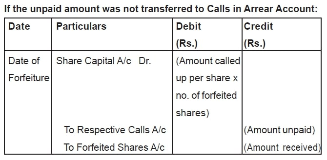 If the unpaid amount was not transferred to Calls in Arrear Account: