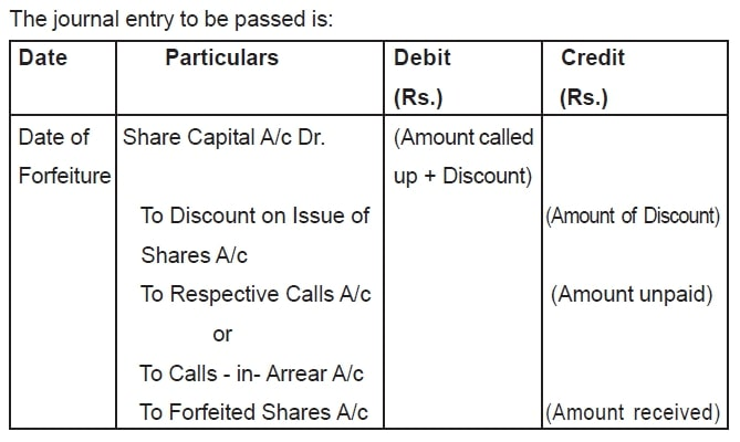 Forfeiture of Shares issued at a Discount Journal Entry