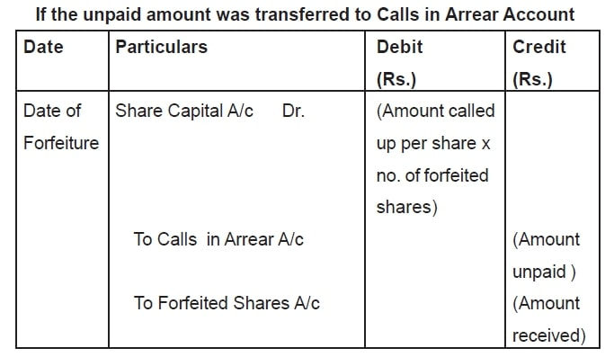 Forfeiture of Shares originally issued at par