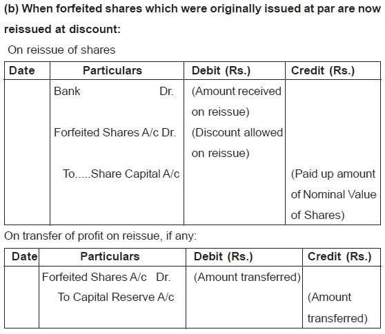 When forfeited shares which were originally issued at par are now reissued at discount