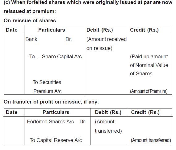When forfeited shares which were originally issued at par are now reissued at premium