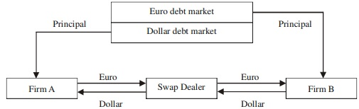 Currency Swap Example 1