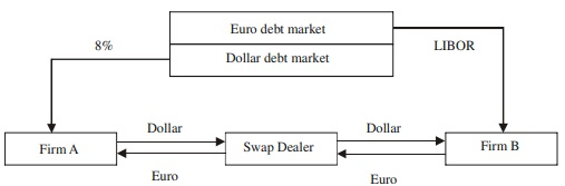 Currency Swap Example 2