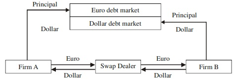 Currency Swap Example 3